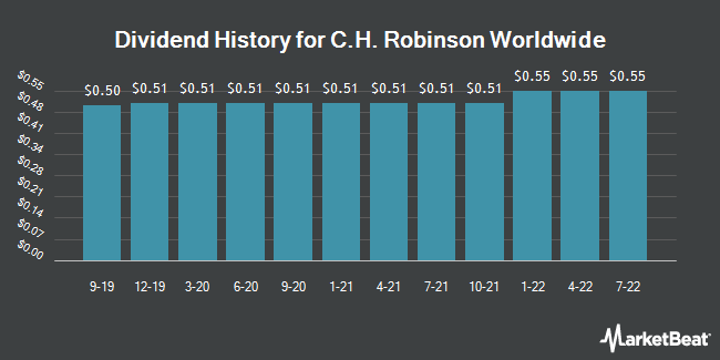 Dividend Payments by Quarter for C.H. Robinson Worldwide (NASDAQ:CHRW)
