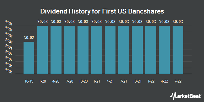 Dividend Payments by Quarter for United Security Bancshares (NASDAQ:FUSB)