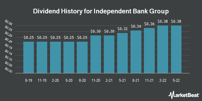 Dividend Payments by Quarter for Independent Bank Group (NASDAQ:IBTX)