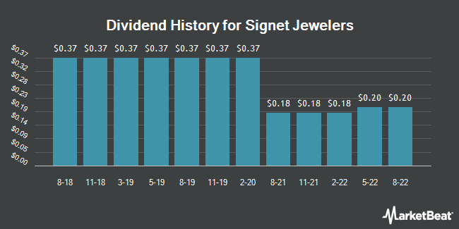 Dividend Payments by Quarter for Signet Jewelers (NYSE:SIG)