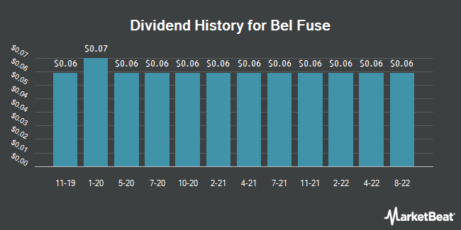 Dividend Payments by Quarter for Bel Fuse (NASDAQ:BELFA)