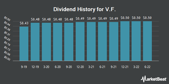 Dividend Payments by Quarter for VF (NYSE:VFC)