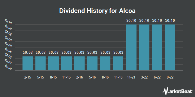 Dividend Payments by Quarter for Alcoa Corp. (NYSE:AA)