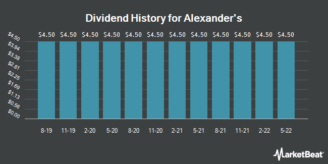 Dividend Payments by Quarter for Alexander`s (NYSE:ALX)