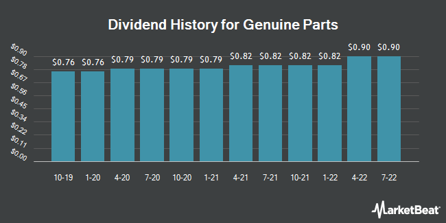 Dividend Payments by Quarter for Genuine Parts (NYSE:GPC)