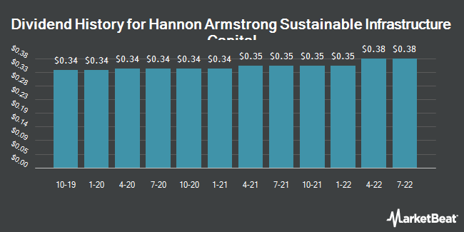 Dividend Payments by Quarter for Hannon Armstrong Sustnbl Infrstr Cap (NYSE:HASI)