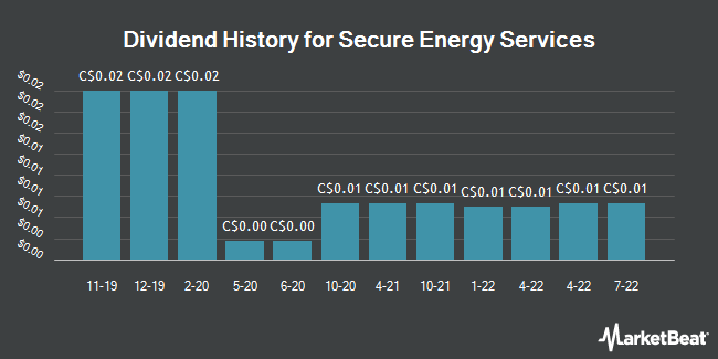 Dividend Payments by Quarter for Secure Energy Services (TSE:SES)