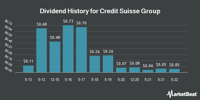 Dividend Payments by Quarter for Credit Suisse Group (NYSE:CS)