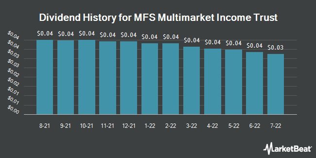 Dividend Payments by Quarter for MFS Multimarket Income Trust (NYSE:MMT)