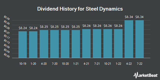 Dividend Payments by Quarter for Steel Dynamics (NASDAQ:STLD)