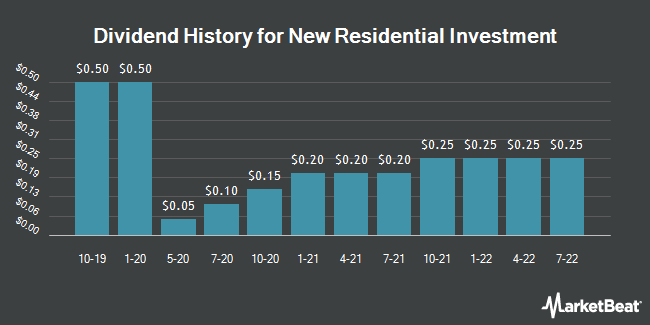Dividend Payments by Quarter for New Residential Investment (NYSE:NRZ)