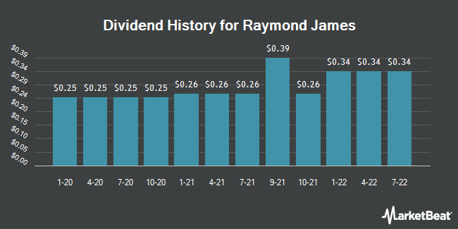 Dividend Payments by Quarter for Raymond James (NYSE:RJF)