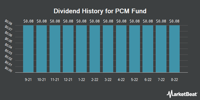 Dividend Payments by Quarter for PCM Fund (NYSE:PCM)