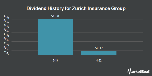 Dividend Payments by Quarter for Zurich Insurance Group (OTCMKTS:ZURVY)