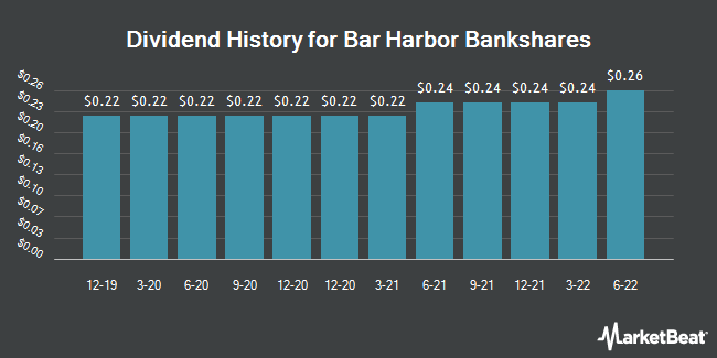 Dividend Payments by Quarter for Bar Harbor Bankshares (NYSEAMERICAN:BHB)