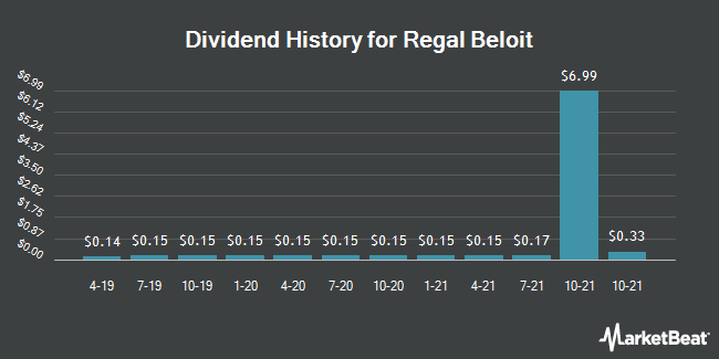 Dividend Payments by Quarter for Regal Beloit (NYSE:RBC)