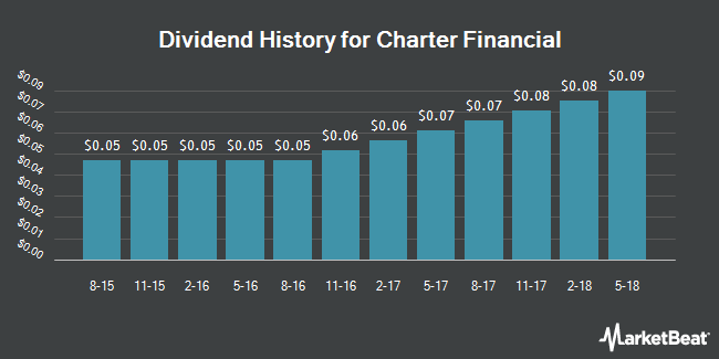 Dividend Payments by Quarter for Charter Financial (NASDAQ:CHFN)