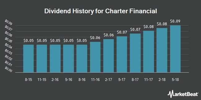 Dividend Payments by Quarter for Charter Financial (NASDAQ:CHFN)