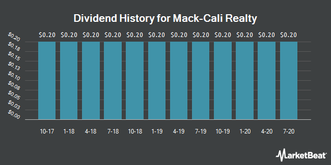 Dividend Payments by Quarter for Mack-Cali Realty (NYSE:CLI)