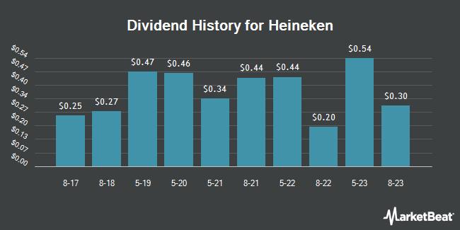 Dividend Payments by Quarter for Heineken (OTCMKTS:HEINY)