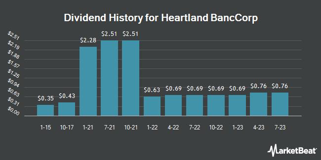 Dividend Payments by Quarter for Heartland Banccorp (OTCMKTS:HLAN)