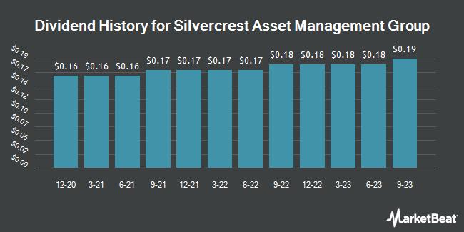 Dividend Payments by Quarter for Silvercrest Asset Management Group (NASDAQ:SAMG)