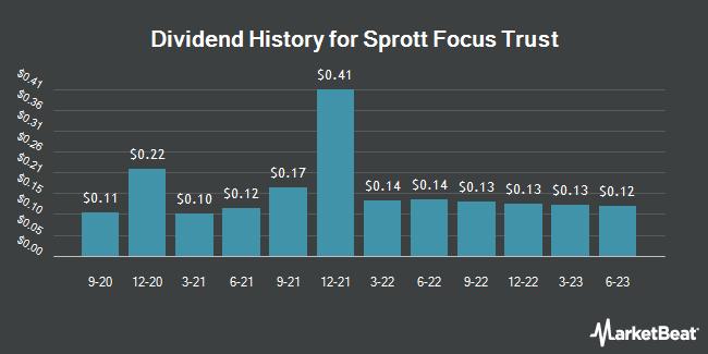 Dividend Payments by Quarter for Sprott Focus Trust (NASDAQ:FUND)