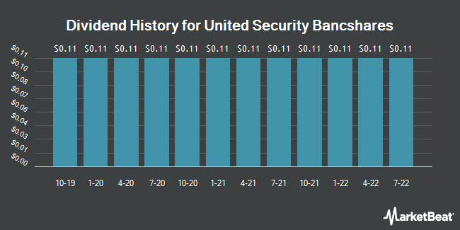 Dividend Payments by Quarter for United Security Bancshares (NASDAQ:UBFO)