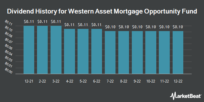 Dividend Payments by Quarter for Western Asset Mrtg Defined Oppn Fund (NYSE:DMO)
