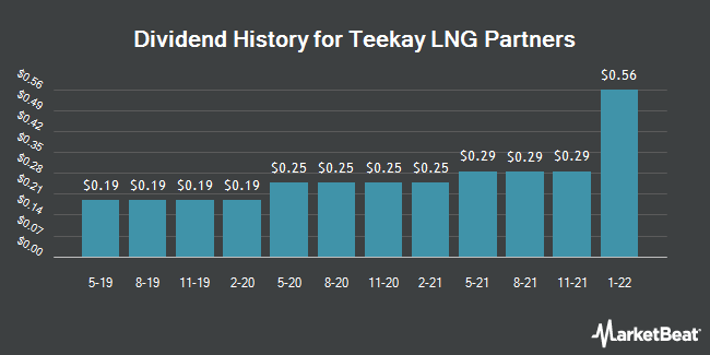 Dividend Payments by Quarter for Teekay LNG Partners (NYSE:TGP)