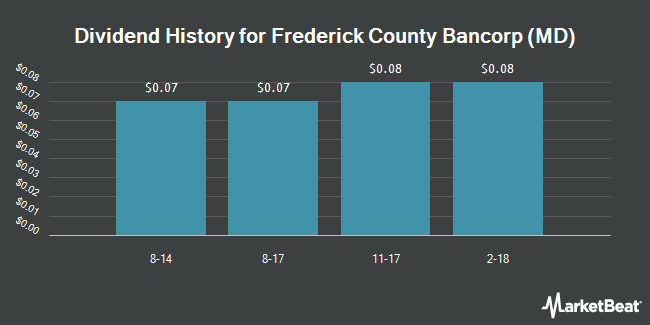 Dividend Payments by Quarter for Frederick County Bancorp (MD) (OTCMKTS:FCBI)