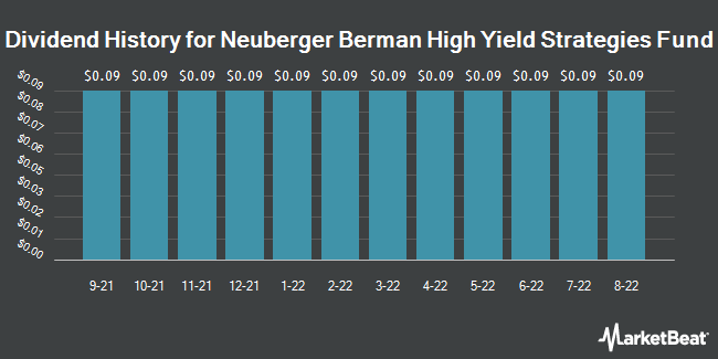 Dividend Payments by Quarter for Neuberger Berman High Yield Strateges Fd (NYSEAMERICAN:NHS)