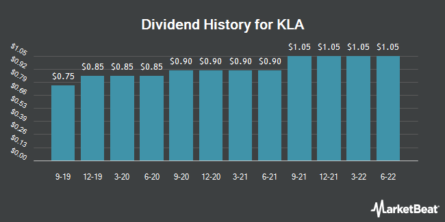 Dividend Payments by Quarter for KLA-Tencor (NASDAQ:KLAC)