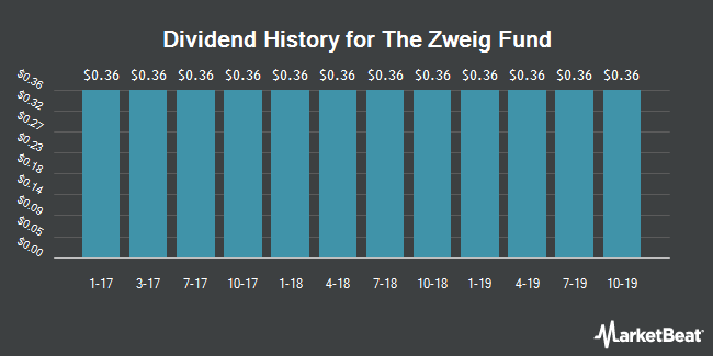 Dividend Payments by Quarter for Zweig Fund, Inc. (The) (NYSE:ZF)