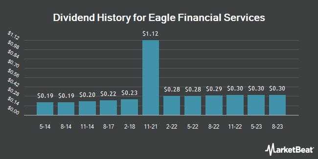 Dividend Payments by Quarter for Eagle Financial Services (OTCMKTS:EFSI)