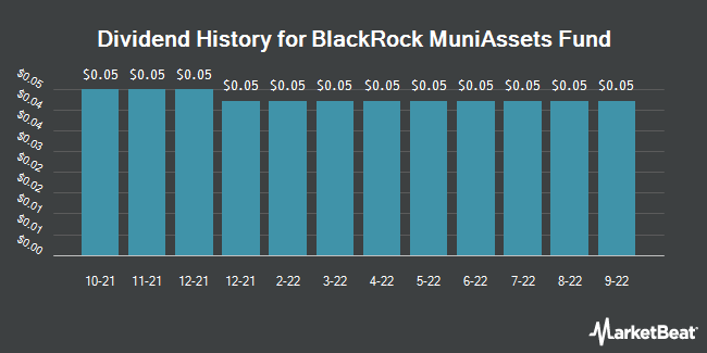 Dividend Payments by Quarter for Blackrock Muniassets Fund (NYSE:MUA)