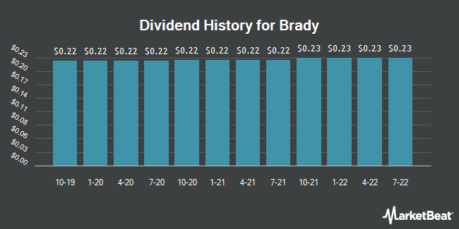 Dividend Payments by Quarter for Brady Corporation (NYSE:BRC)