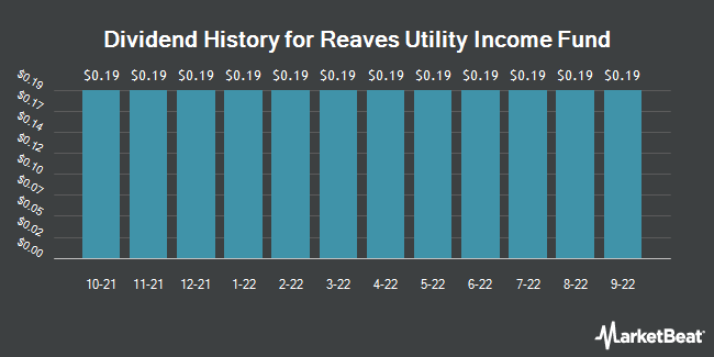 Dividend Payments by Quarter for Reaves Utility Income Fund (NYSEAMERICAN:UTG)