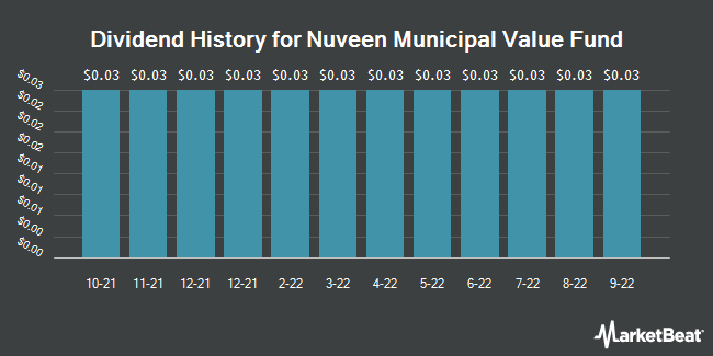 Dividend Payments by Quarter for Nuveen Municipal Value Fund (NYSE:NUV)