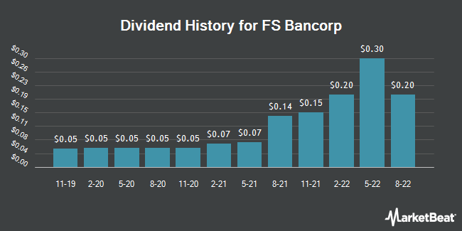 Dividend Payments by Quarter for FS Bancorp (NASDAQ:FSBW)