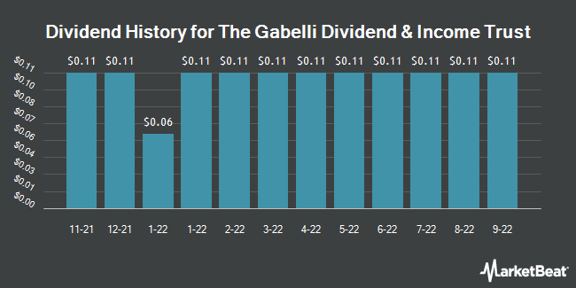 Dividend Payments by Quarter for The Gabelli Dividend & Income Trust (NYSE:GDV)