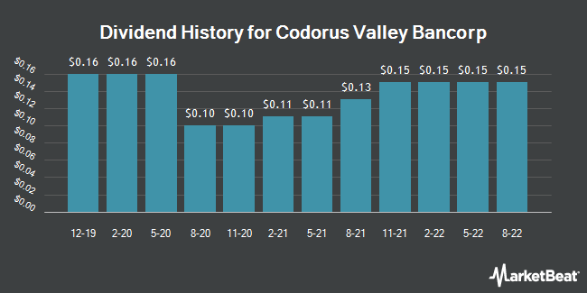 Dividend Payments by Quarter for Codorus Valley Bancorp (NASDAQ:CVLY)