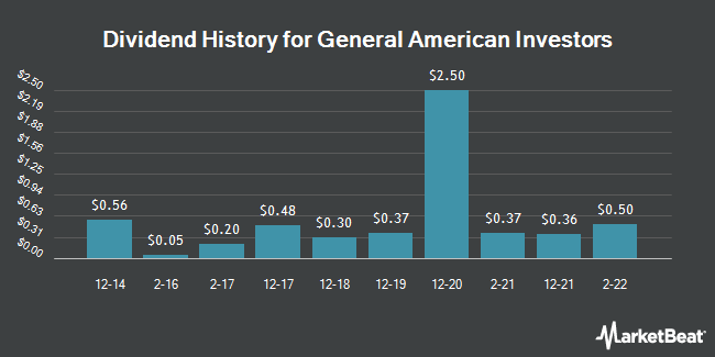 Dividend Payments by Quarter for General American Investors (NYSE:GAM)