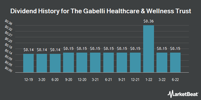 Dividend Payments by Quarter for Gabelli Healthcare & WellnessRx Trust (NYSE:GRX)