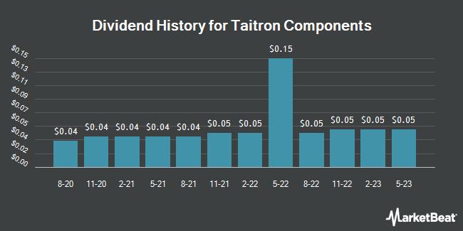 Dividend Payments by Quarter for Taitron Components (NASDAQ:TAIT)
