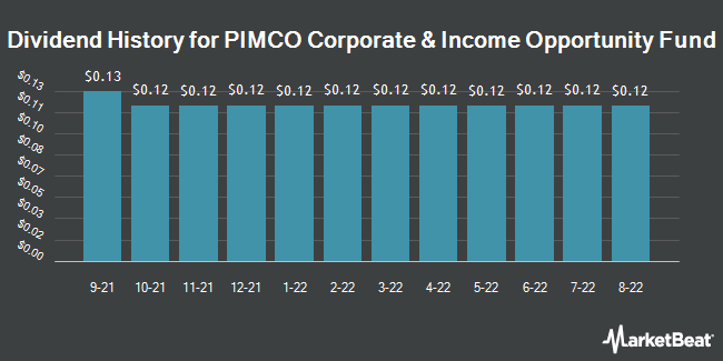 Dividend Payments by Quarter for PIMCO Corporate&Income Opportunity Fund (NYSE:PTY)