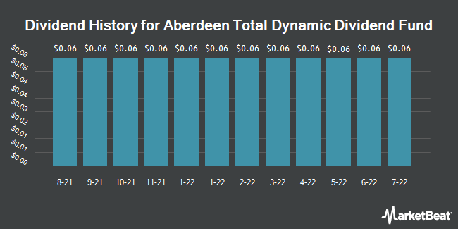 Dividend Payments by Quarter for Aberdeen Total Dynamic Dividend Fund (NYSE:AOD)