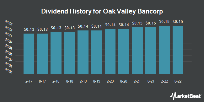 Dividend Payments by Quarter for Oak Valley Bancorp (NASDAQ:OVLY)