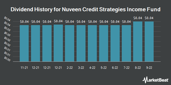 Dividend Payments by Quarter for Nuveen Credit Strategies (NYSE:JQC)