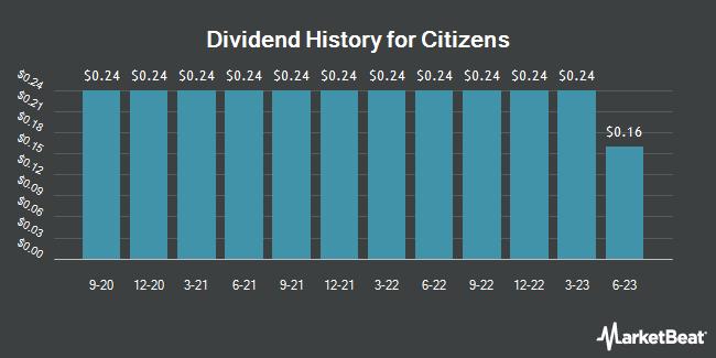 Dividend Payments by Quarter for Citizens (NASDAQ:CIZN)